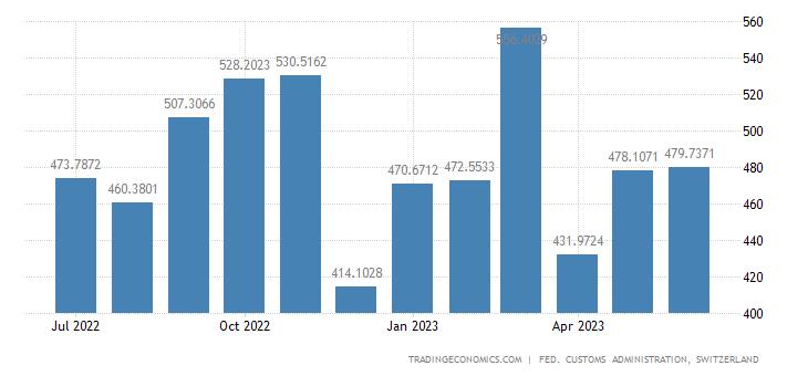 Switzerland Imports of Electrical & Electronic Semi-manufactu