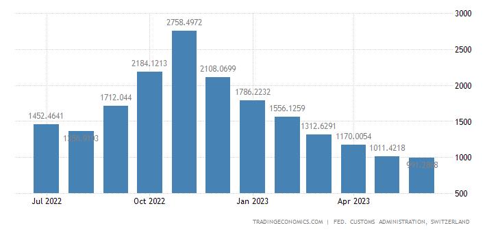 Switzerland Imports of Energy Products