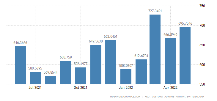 Switzerland Imports of Food