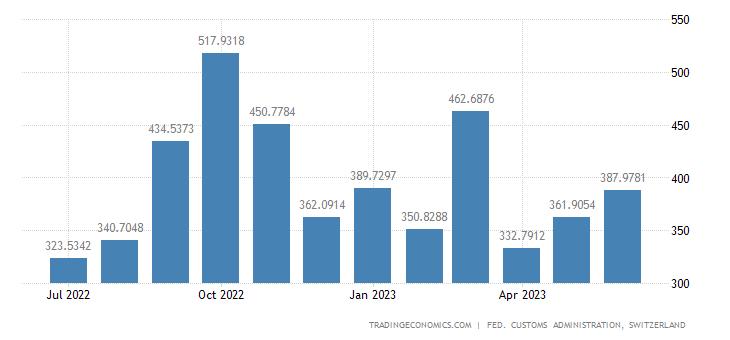 Switzerland Imports of Force Production Machines