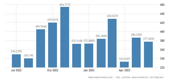 Switzerland Imports of Furnishings