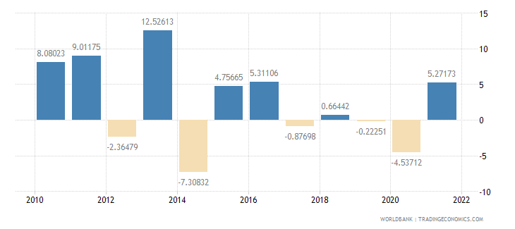 switzerland imports of goods and services annual percent growth wb data
