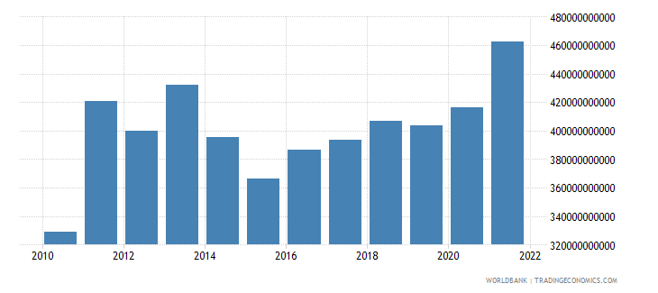 switzerland imports of goods and services bop us dollar wb data