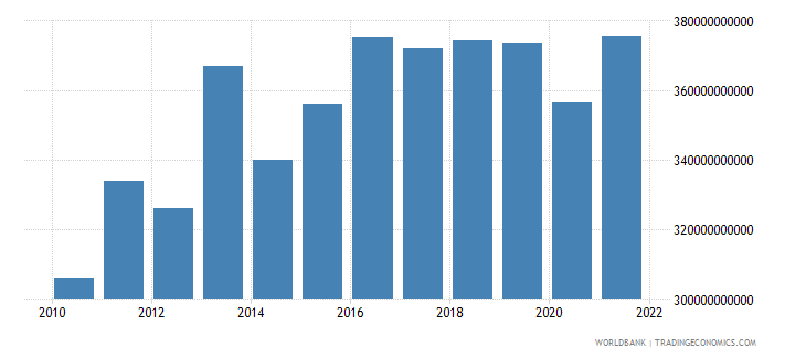 switzerland imports of goods and services constant 2000 us dollar wb data