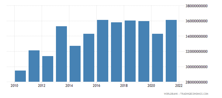 switzerland imports of goods and services constant lcu wb data