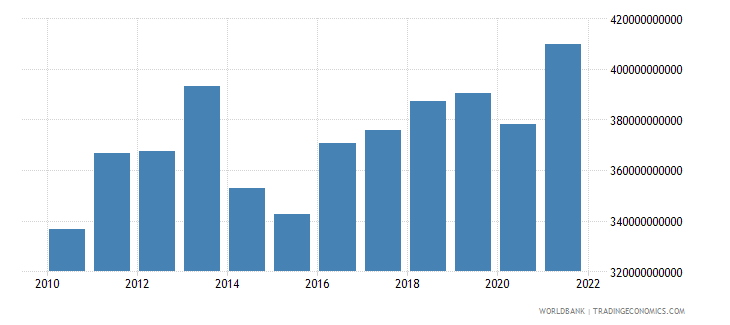 switzerland imports of goods and services current lcu wb data