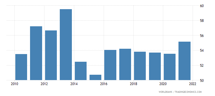 switzerland imports of goods and services percent of gdp wb data