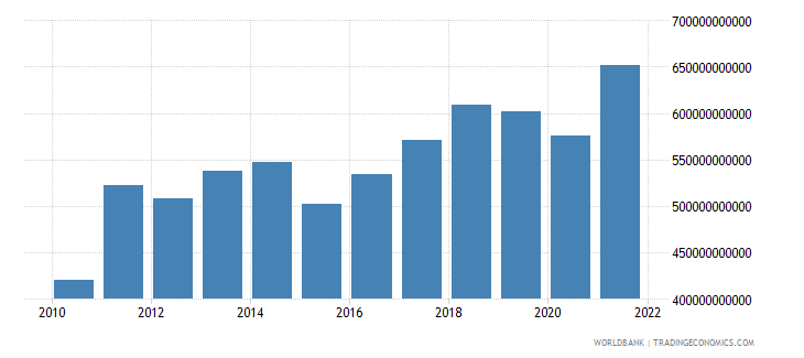 switzerland imports of goods services and income bop us dollar wb data