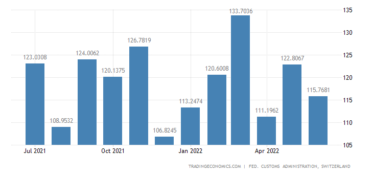 Switzerland Imports of Handicraft Machine Tools