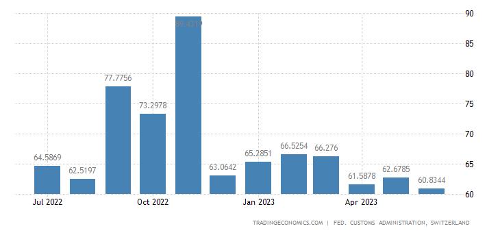 Switzerland Imports of Household Apparatus
