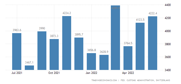 Switzerland Imports of Investment Goods