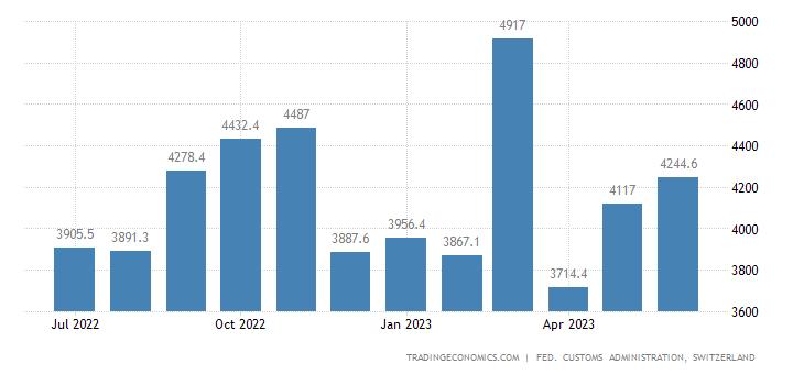 Switzerland Imports of Investment Goods
