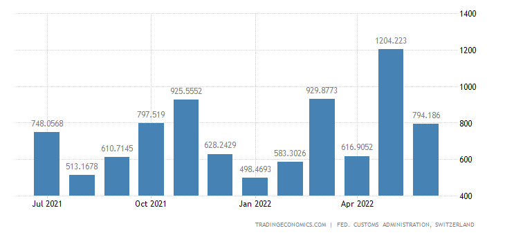 Switzerland Imports of Jewelry & Related Articles