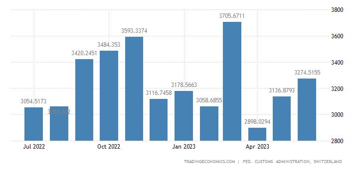 Switzerland Imports of Machines & Apparatus