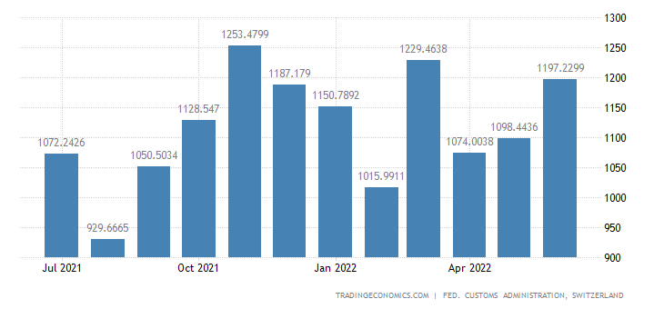 Switzerland Imports of Machines & Devices to The Service Indu