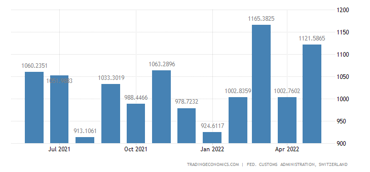 Switzerland Imports of Machines & Devices