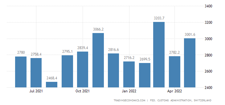 Switzerland Imports of Machines & Electronic Equipment