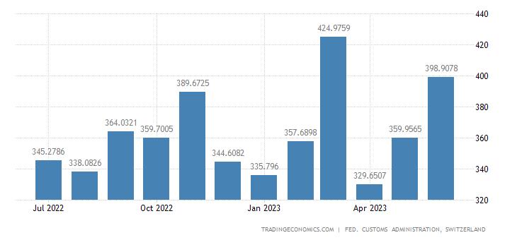 Switzerland Imports of Measure, Examine & Control Devices