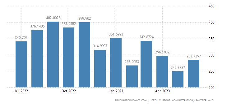 Switzerland Imports of Office Machines
