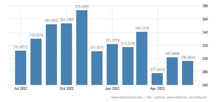 Switzerland Imports of Paper, Publishing & Printing