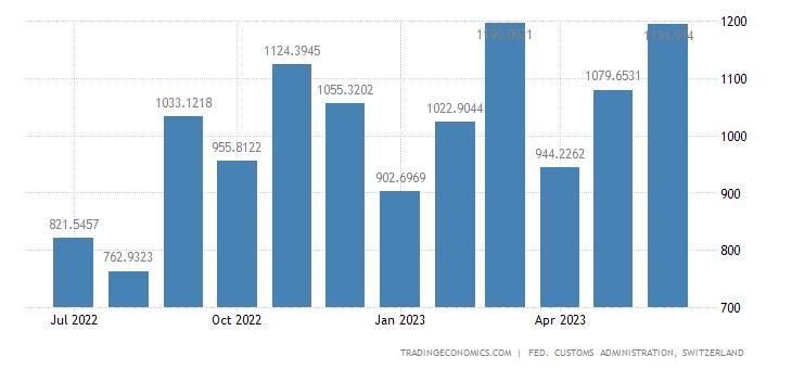 Switzerland Imports of Personal Automobiles