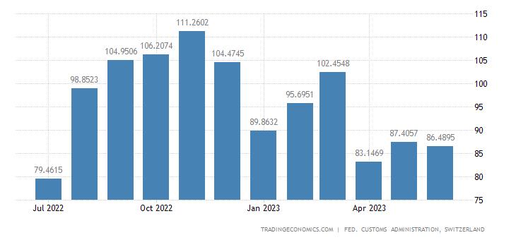 Switzerland Imports of Prints
