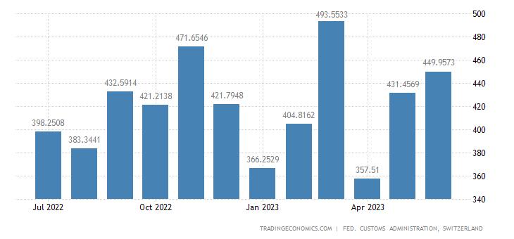Switzerland Imports of Production Machines