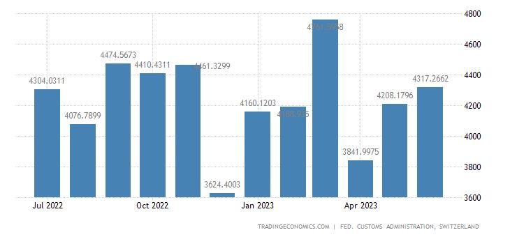 Switzerland Imports of Raw Materials & Semi Finished Goods