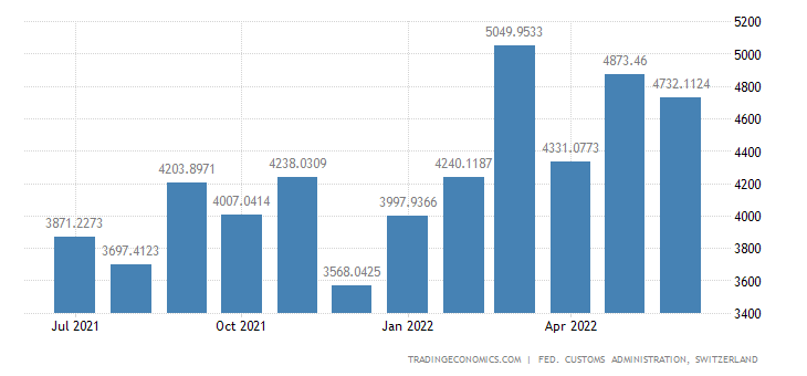 Switzerland Imports of Raw Materials & Semi Finished Goods