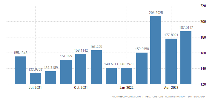 Switzerland Imports of Raw Materials