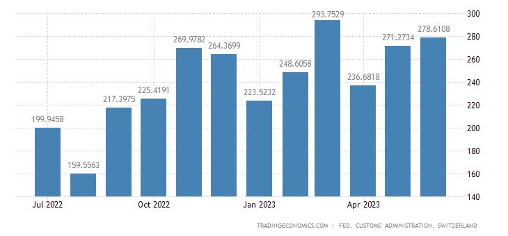 Switzerland Imports of Road Vehicles