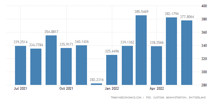 Switzerland Imports of Semi-manufactures from Plastic