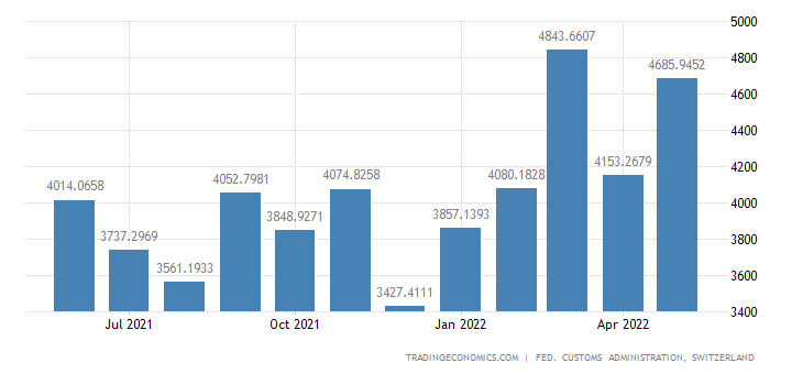 Switzerland Imports of Semi-manufactures & Intermediate Prds.