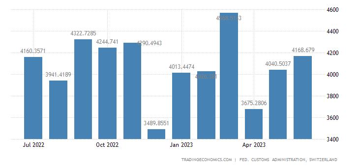 Switzerland Imports of Semi-manufactures & Intermediate Prds.