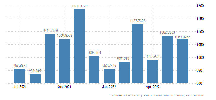 Switzerland Imports of Textiles Wearing Apparel & Shoes