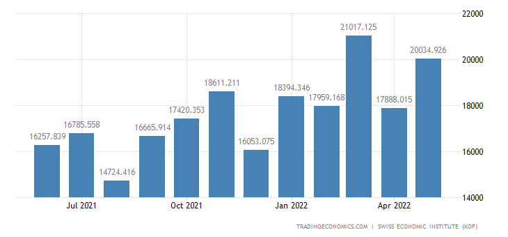 Switzerland Imports of Total 1 (wda)