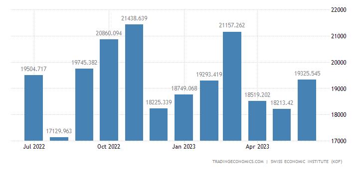 Switzerland Imports of Total 1 (wda)