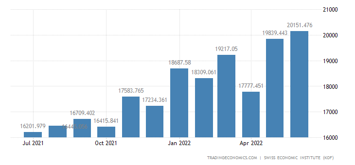 Switzerland Imports of Total 1
