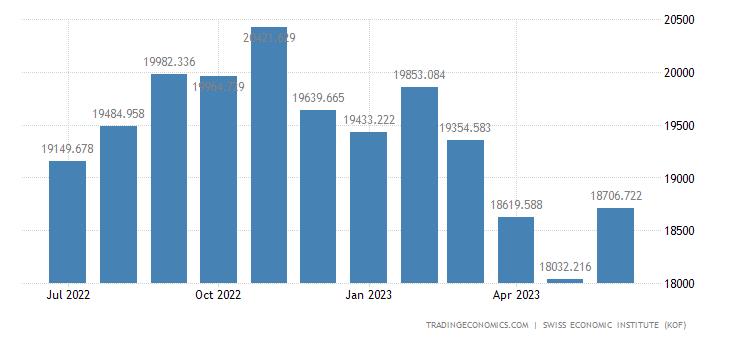 Switzerland Imports of Total 1