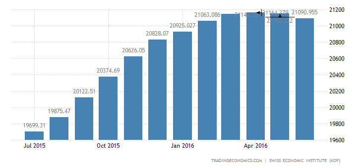 Switzerland Imports of Total 2 (trend)