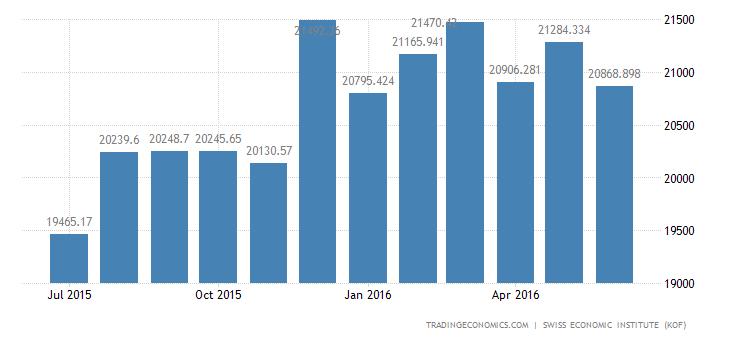 Switzerland Imports of Total 2