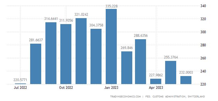Switzerland Imports of Transmission Apparatus & Installation