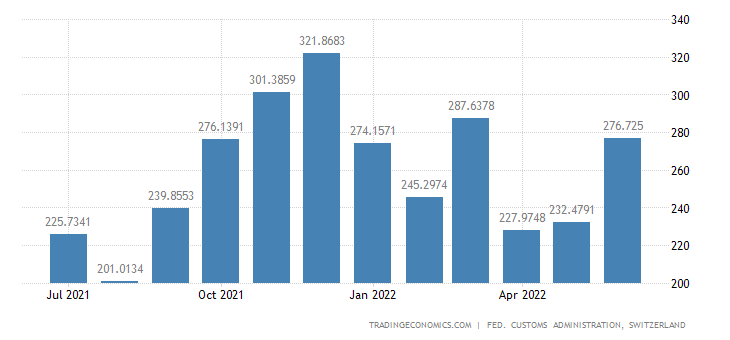 Switzerland Imports of Transmission Apparatus & Installation