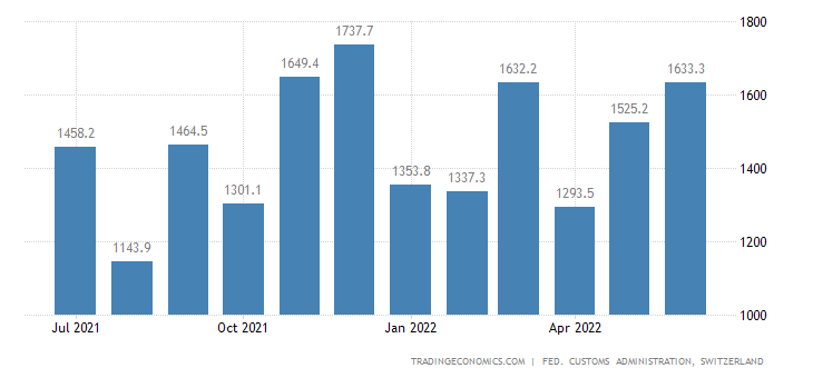 Switzerland Imports of Vehicles