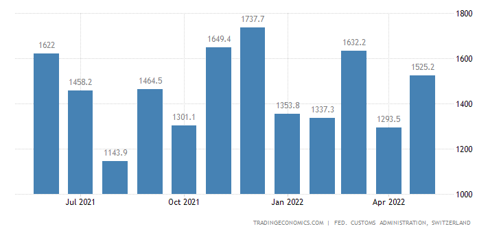 Switzerland Imports of Vehicles