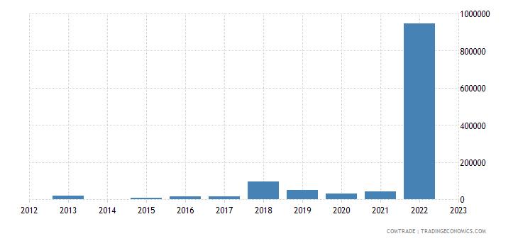 switzerland imports samoa
