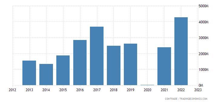 switzerland imports uzbekistan