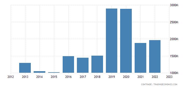 switzerland imports vietnam