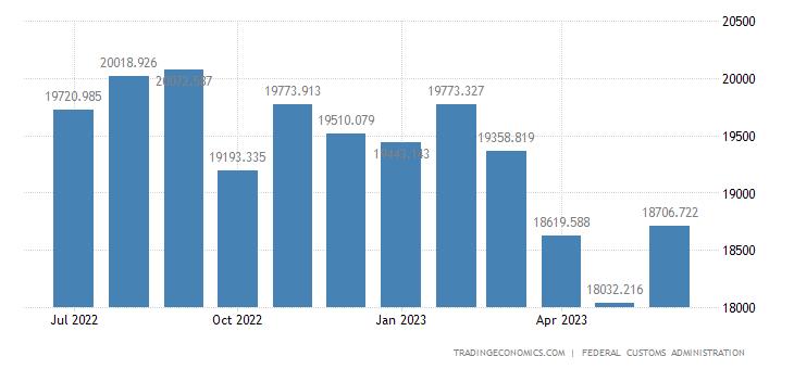 Switzerland Imports