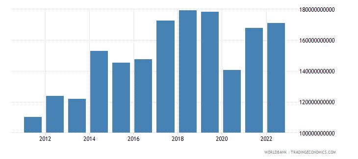 switzerland income receipts bop us dollar wb data